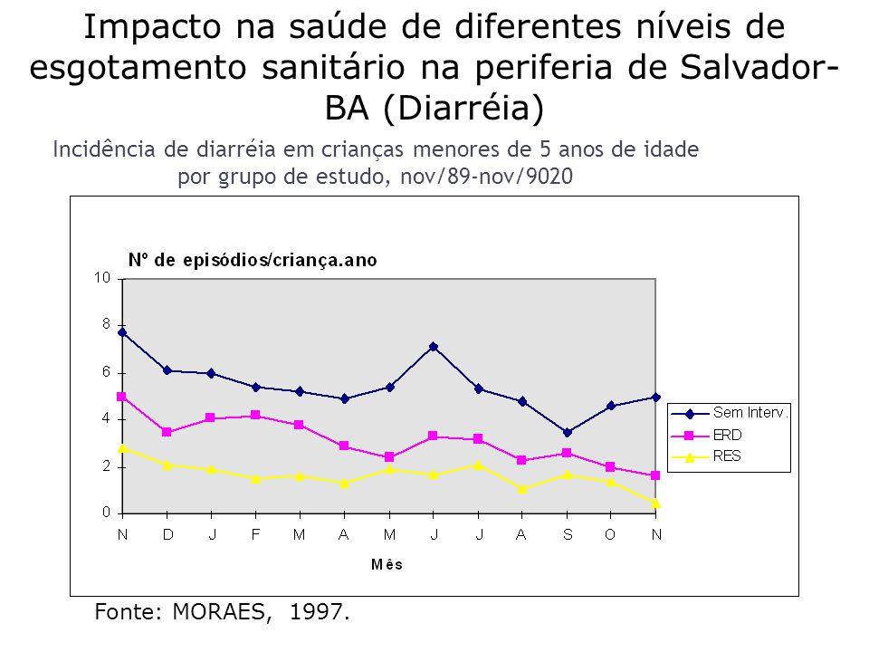 Incidência de diarréia em crianças menores de 5 anos de idade por grupo de estudo, nov/89-nov/9020 Fonte: MORAES, 1997.