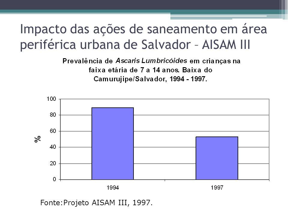 Impacto das ações de saneamento em área periférica urbana de Salvador – AISAM III Fonte:Projeto AISAM III, 1997.