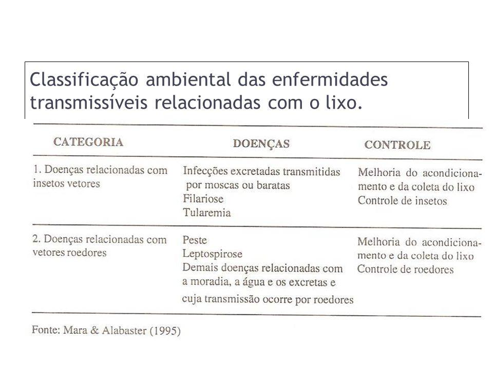Classificação ambiental das enfermidades transmissíveis relacionadas com o lixo.