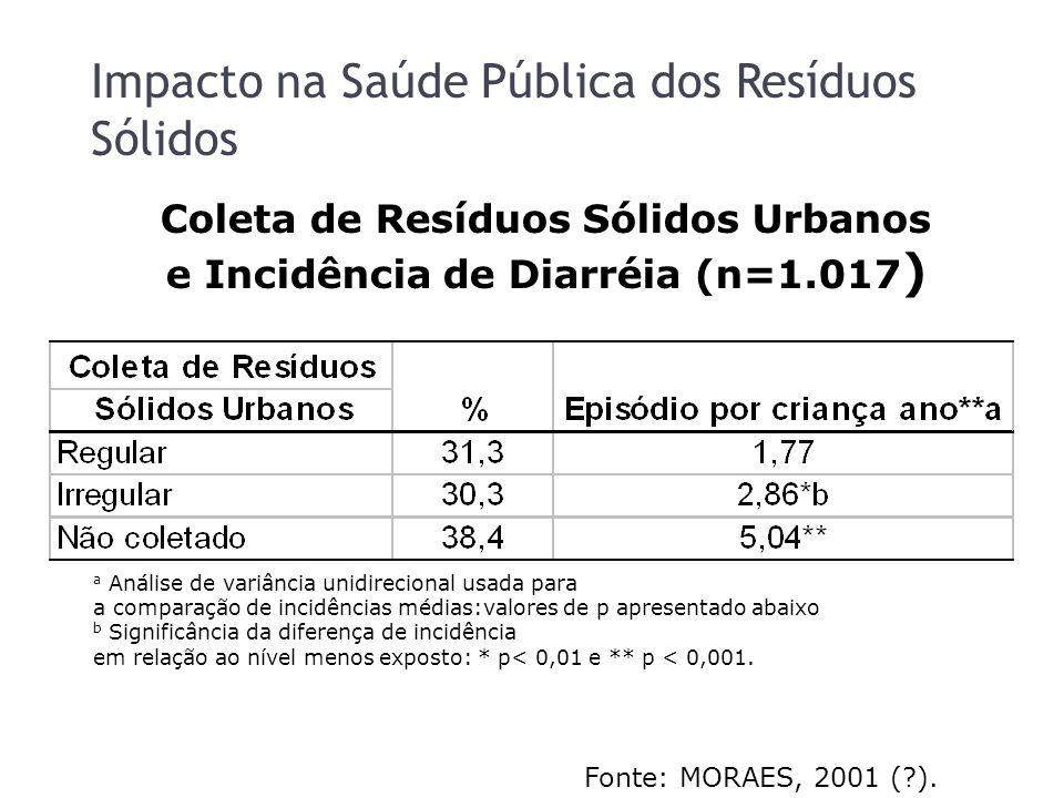 Impacto na Saúde Pública dos Resíduos Sólidos a Análise de variância unidirecional usada para a comparação de incidências médias:valores de p apresentado abaixo b Significância da diferença de incidência em relação ao nível menos exposto: * p< 0,01 e ** p < 0,001.