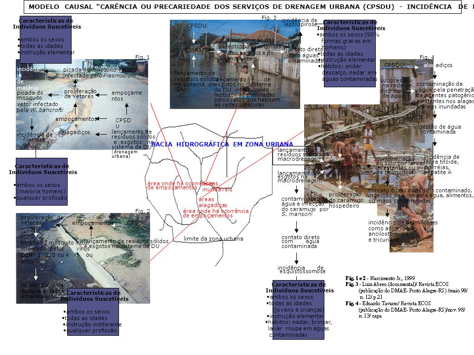 MODELO CAUSAL CARÊNCIA OU PRECARIEDADE DOS SERVIÇOS DE DRENAGEM URBANA (CPSDU) - INCIDÊNCIA DE DOENÇAS contaminação da água pela penetração de agentes patogênicos existentes nos alagadiços e áreas inundadas