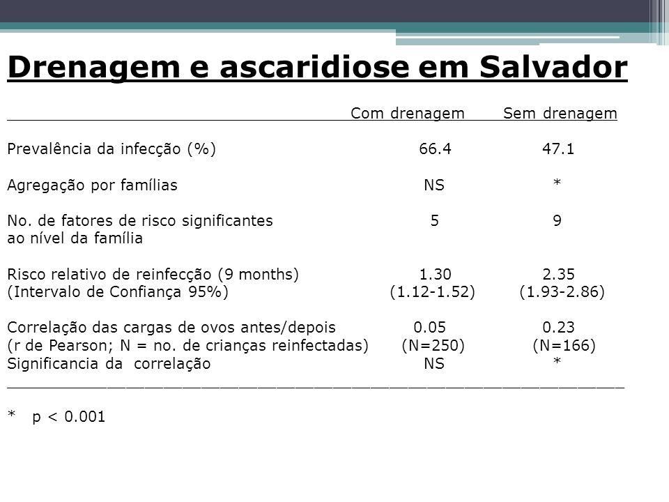 Drenagem e ascaridiose em Salvador ___________ Com drenagem ___Sem drenagem Prevalência da infecção (%) 66.4 47.1 Agregação por famílias NS * No.