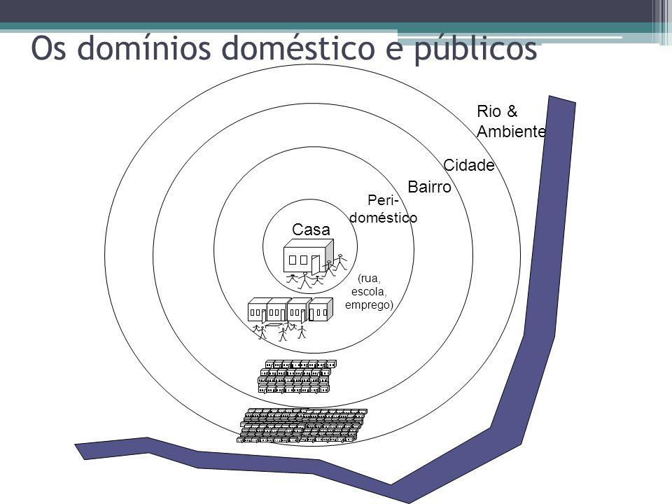 Casa Bairro Cidade Rio & Ambiente Peri- doméstico (rua, escola, emprego) Os domínios doméstico e públicos