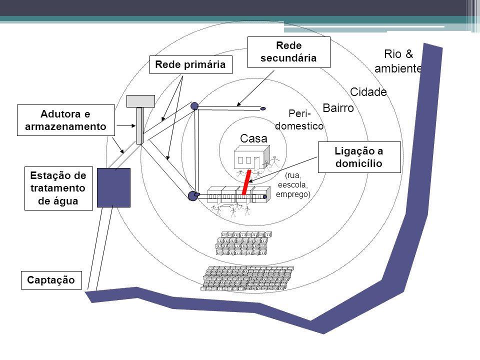 Estação de tratamento de água Casa Peri- domestico Bairro Cidade Rio & ambiente (rua, eescola, emprego) Captação Adutora e armazenamento Rede primária Rede secundária Ligação a domicílio