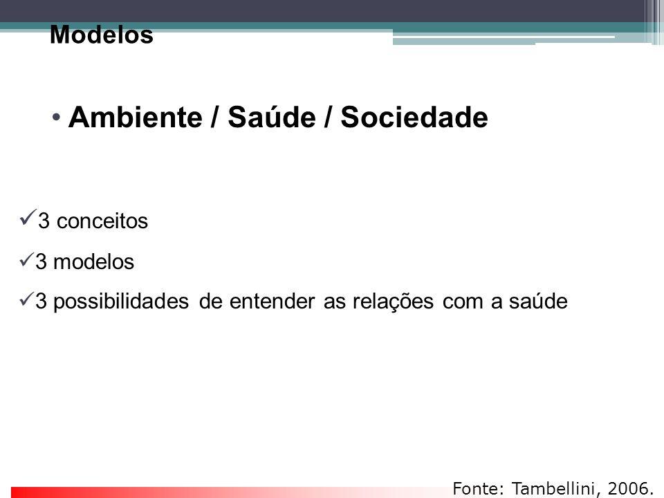 Modelos Ambiente / Saúde / Sociedade 3 conceitos 3 modelos 3 possibilidades de entender as relações com a saúde Fonte: Tambellini, 2006.