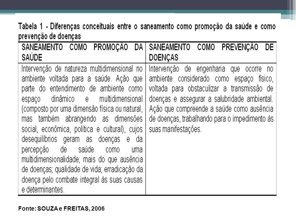 Fonte: SOUZA e FREITAS, 2006