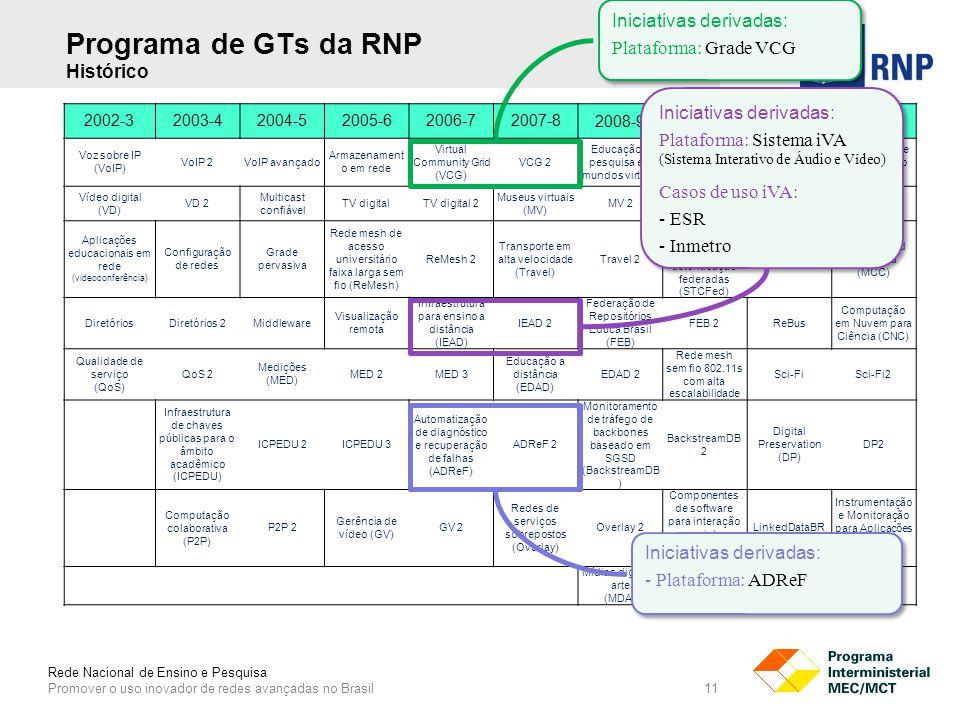 Rede Nacional de Ensino e Pesquisa Promover o uso inovador de redes avançadas no Brasil 11 Programa de GTs da RNP Histórico 2002-32003-42004-52005-62006-72007-8 2008-92009-102010-112011-12 Voz sobre IP (VoIP) VoIP 2VoIP avançado Armazenament o em rede Virtual Community Grid (VCG) VCG 2 Educação e pesquisa em mundos virtuais Monitoramento do universo torrent (UniT) UniT 2 Acessibilidade como Serviço (AAAS) Vídeo digital (VD) VD 2 Multicast confiável TV digitalTV digital 2 Museus virtuais (MV) MV 2Realidade mistaMConfMconf2 Aplicações educacionais em rede (videoconferência) Configuração de redes Grade pervasiva Rede mesh de acesso universitário faixa larga sem fio (ReMesh) ReMesh 2 Transporte em alta velocidade (Travel) Travel 2 Serviços para transposição de credenciais de autenticação federadas (STCFed) STCFed 2 Minha Cloud Científica (MCC) DiretóriosDiretórios 2Middleware Visualização remota Infraestrutura para ensino a distância (IEAD) IEAD 2 Federação de Repositórios Educa Brasil (FEB) FEB 2ReBus Computação em Nuvem para Ciência (CNC) Qualidade de serviço (QoS) QoS 2 Medições (MED) MED 2MED 3 Educação a distância (EDAD) EDAD 2 Rede mesh sem fio 802.11s com alta escalabilidade Sci-FiSci-Fi2 Infraestrutura de chaves públicas para o âmbito acadêmico (ICPEDU) ICPEDU 2ICPEDU 3 Automatização de diagnóstico e recuperação de falhas (ADReF) ADReF 2 Monitoramento de tráfego de backbones baseado em SGSD (BackstreamDB ) BackstreamDB 2 Digital Preservation (DP) DP2 Computação colaborativa (P2P) P2P 2 Gerência de vídeo (GV) GV 2 Redes de serviços sobrepostos (Overlay) Overlay 2 Componentes de software para interação social e inteligência coletiva LinkedDataBR Instrumentação e Monitoração para Aplicações de Vídeo (IMAV) Mídias digitais e arte (MDA) MDA 2AVCSAVCS2 Iniciativas derivadas: Plataforma: Sistema iVA (Sistema Interativo de Áudio e Vídeo) Casos de uso iVA: - ESR - Inmetro Iniciativas derivadas: Plataforma: Sistema iVA (Sistema Interativo de Áudio e Vídeo) Casos de uso iV