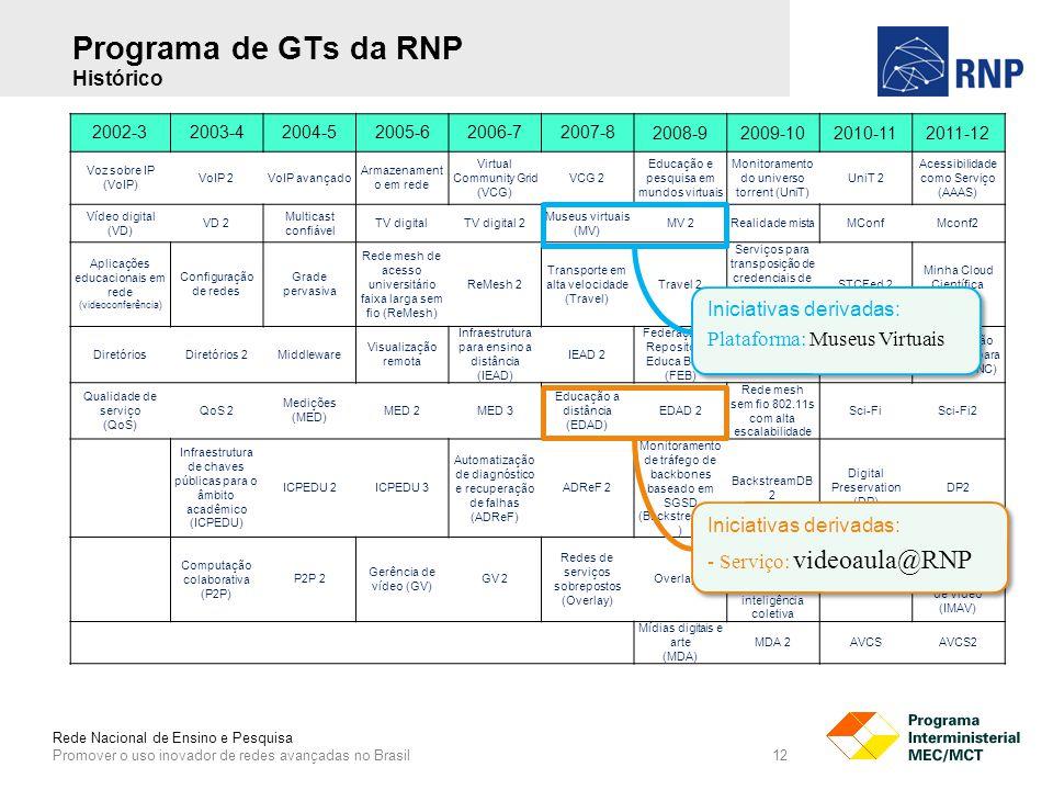 Rede Nacional de Ensino e Pesquisa Promover o uso inovador de redes avançadas no Brasil 12 Programa de GTs da RNP Histórico 2002-32003-42004-52005-62006-72007-8 2008-92009-102010-112011-12 Voz sobre IP (VoIP) VoIP 2VoIP avançado Armazenament o em rede Virtual Community Grid (VCG) VCG 2 Educação e pesquisa em mundos virtuais Monitoramento do universo torrent (UniT) UniT 2 Acessibilidade como Serviço (AAAS) Vídeo digital (VD) VD 2 Multicast confiável TV digitalTV digital 2 Museus virtuais (MV) MV 2Realidade mistaMConfMconf2 Aplicações educacionais em rede (videoconferência) Configuração de redes Grade pervasiva Rede mesh de acesso universitário faixa larga sem fio (ReMesh) ReMesh 2 Transporte em alta velocidade (Travel) Travel 2 Serviços para transposição de credenciais de autenticação federadas (STCFed) STCFed 2 Minha Cloud Científica (MCC) DiretóriosDiretórios 2Middleware Visualização remota Infraestrutura para ensino a distância (IEAD) IEAD 2 Federação de Repositórios Educa Brasil (FEB) FEB 2ReBus Computação em Nuvem para Ciência (CNC) Qualidade de serviço (QoS) QoS 2 Medições (MED) MED 2MED 3 Educação a distância (EDAD) EDAD 2 Rede mesh sem fio 802.11s com alta escalabilidade Sci-FiSci-Fi2 Infraestrutura de chaves públicas para o âmbito acadêmico (ICPEDU) ICPEDU 2ICPEDU 3 Automatização de diagnóstico e recuperação de falhas (ADReF) ADReF 2 Monitoramento de tráfego de backbones baseado em SGSD (BackstreamDB ) BackstreamDB 2 Digital Preservation (DP) DP2 Computação colaborativa (P2P) P2P 2 Gerência de vídeo (GV) GV 2 Redes de serviços sobrepostos (Overlay) Overlay 2 Componentes de software para interação social e inteligência coletiva LinkedDataBR Instrumentação e Monitoração para Aplicações de Vídeo (IMAV) Mídias digitais e arte (MDA) MDA 2AVCSAVCS2 Iniciativas derivadas: - Serviço: videoaula@RNP Iniciativas derivadas: - Serviço: videoaula@RNP Iniciativas derivadas: Plataforma: Museus Virtuais Iniciativas derivadas: Plataforma: Museus Virtuais