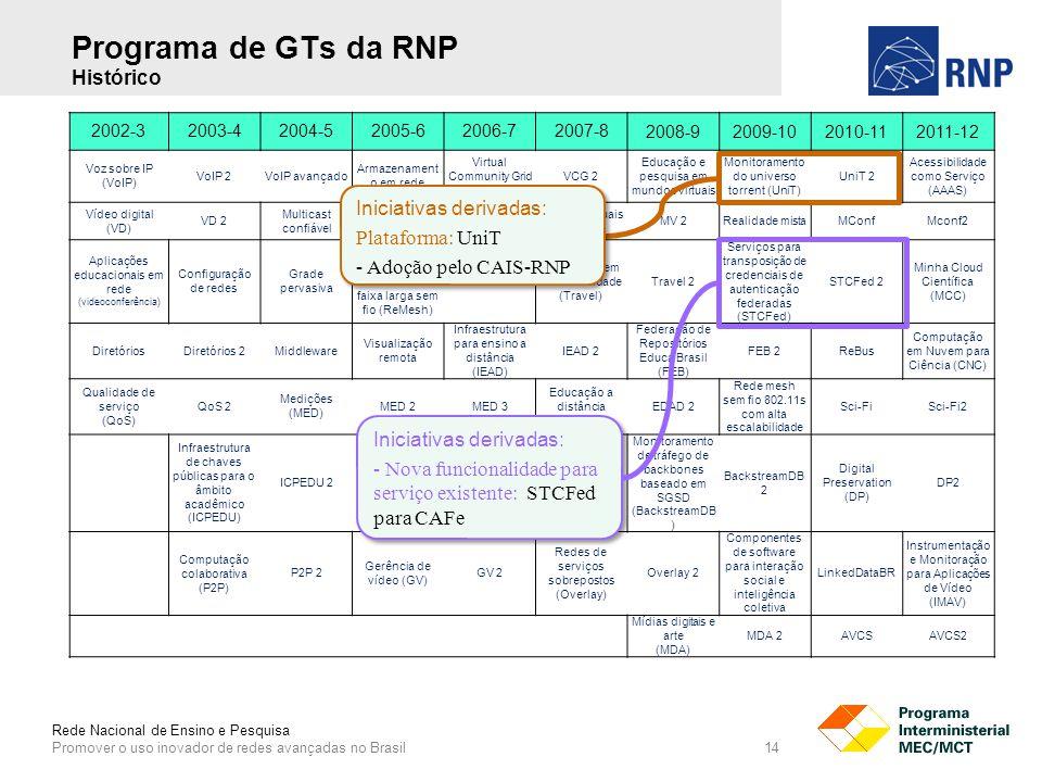 Rede Nacional de Ensino e Pesquisa Promover o uso inovador de redes avançadas no Brasil 14 2002-32003-42004-52005-62006-72007-8 2008-92009-102010-112011-12 Voz sobre IP (VoIP) VoIP 2VoIP avançado Armazenament o em rede Virtual Community Grid (VCG) VCG 2 Educação e pesquisa em mundos virtuais Monitoramento do universo torrent (UniT) UniT 2 Acessibilidade como Serviço (AAAS) Vídeo digital (VD) VD 2 Multicast confiável TV digitalTV digital 2 Museus virtuais (MV) MV 2Realidade mistaMConfMconf2 Aplicações educacionais em rede (videoconferência) Configuração de redes Grade pervasiva Rede mesh de acesso universitário faixa larga sem fio (ReMesh) ReMesh 2 Transporte em alta velocidade (Travel) Travel 2 Serviços para transposição de credenciais de autenticação federadas (STCFed) STCFed 2 Minha Cloud Científica (MCC) DiretóriosDiretórios 2Middleware Visualização remota Infraestrutura para ensino a distância (IEAD) IEAD 2 Federação de Repositórios Educa Brasil (FEB) FEB 2ReBus Computação em Nuvem para Ciência (CNC) Qualidade de serviço (QoS) QoS 2 Medições (MED) MED 2MED 3 Educação a distância (EDAD) EDAD 2 Rede mesh sem fio 802.11s com alta escalabilidade Sci-FiSci-Fi2 Infraestrutura de chaves públicas para o âmbito acadêmico (ICPEDU) ICPEDU 2ICPEDU 3 Automatização de diagnóstico e recuperação de falhas (ADReF) ADReF 2 Monitoramento de tráfego de backbones baseado em SGSD (BackstreamDB ) BackstreamDB 2 Digital Preservation (DP) DP2 Computação colaborativa (P2P) P2P 2 Gerência de vídeo (GV) GV 2 Redes de serviços sobrepostos (Overlay) Overlay 2 Componentes de software para interação social e inteligência coletiva LinkedDataBR Instrumentação e Monitoração para Aplicações de Vídeo (IMAV) Mídias digitais e arte (MDA) MDA 2AVCSAVCS2 Iniciativas derivadas: - Nova funcionalidade para serviço existente: STCFed para CAFe Iniciativas derivadas: - Nova funcionalidade para serviço existente: STCFed para CAFe Iniciativas derivadas: Plataforma: UniT - Adoção pelo CAIS-RNP Iniciativas deriv