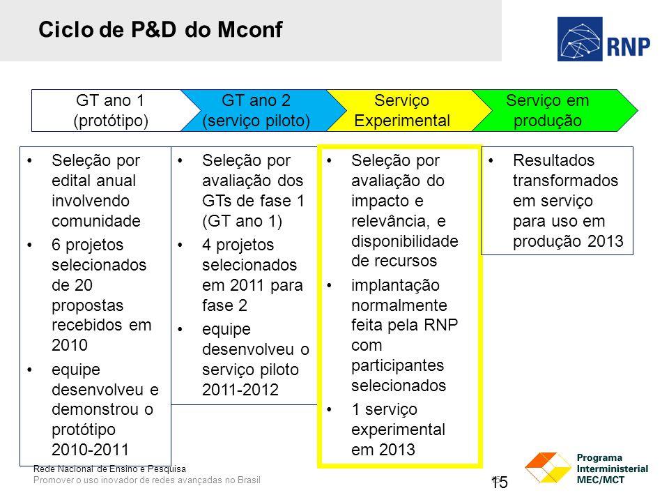 Rede Nacional de Ensino e Pesquisa Promover o uso inovador de redes avançadas no Brasil 15 Ciclo de P&D do Mconf Seleção por edital anual involvendo comunidade 6 projetos selecionados de 20 propostas recebidos em 2010 equipe desenvolveu e demonstrou o protótipo 2010-2011 Serviço em produção Serviço Experimental GT ano 2 (serviço piloto) GT ano 1 (protótipo) Seleção por avaliação dos GTs de fase 1 (GT ano 1) 4 projetos selecionados em 2011 para fase 2 equipe desenvolveu o serviço piloto 2011-2012 Seleção por avaliação do impacto e relevância, e disponibilidade de recursos implantação normalmente feita pela RNP com participantes selecionados 1 serviço experimental em 2013 Resultados transformados em serviço para uso em produção 2013 15
