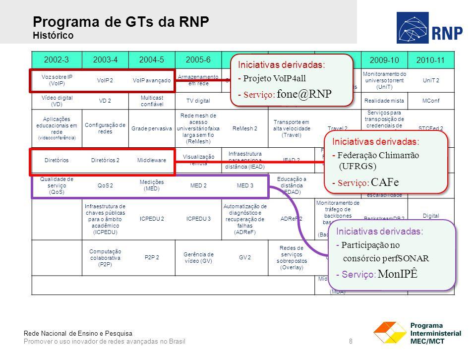 Rede Nacional de Ensino e Pesquisa Promover o uso inovador de redes avançadas no Brasil 8 Programa de GTs da RNP Histórico 2002-32003-42004-52005-62006-72007-8 2008-92009-102010-11 Voz sobre IP (VoIP) VoIP 2VoIP avançado Armazenamento em rede Virtual Community Grid (VCG) VCG 2 Educação e pesquisa em mundos virtuais Monitoramento do universo torrent (UniT) UniT 2 Vídeo digital (VD) VD 2 Multicast confiável TV digitalTV digital 2 Museus virtuais (MV) MV 2Realidade mistaMConf Aplicações educacionais em rede (videoconferência) Configuração de redes Grade pervasiva Rede mesh de acesso universitário faixa larga sem fio (ReMesh) ReMesh 2 Transporte em alta velocidade (Travel) Travel 2 Serviços para transposição de credenciais de autenticação federadas (STCFed) STCFed 2 DiretóriosDiretórios 2Middleware Visualização remota Infraestrutura para ensino a distância (IEAD) IEAD 2 Federação de Repositórios Educa Brasil (FEB) FEB 2ReBus Qualidade de serviço (QoS) QoS 2 Medições (MED) MED 2MED 3 Educação a distância (EDAD) EDAD 2 Rede mesh sem fio 802.11s com alta escalabilidade Sci-Fi Infraestrutura de chaves públicas para o âmbito acadêmico (ICPEDU) ICPEDU 2ICPEDU 3 Automatização de diagnóstico e recuperação de falhas (ADReF) ADReF 2 Monitoramento de tráfego de backbones baseado em SGSD (BackstreamDB) BackstreamDB 2 Digital Preservation Computação colaborativa (P2P) P2P 2 Gerência de vídeo (GV) GV 2 Redes de serviços sobrepostos (Overlay) Overlay 2 Componentes de software para interação social e inteligência coletiva LinkedDataBR Mídias digitais e arte (MDA) MDA 2AVCS Iniciativas derivadas: - Projeto VoIP4all - Serviço: fone@RNP Iniciativas derivadas: - Projeto VoIP4all - Serviço: fone@RNP Iniciativas derivadas: - Participação no consórcio perfSONAR - Serviço: MonIPÊ Iniciativas derivadas: - Participação no consórcio perfSONAR - Serviço: MonIPÊ Iniciativas derivadas: - Federação Chimarrão (UFRGS) - Serviço: CAFe Iniciativas derivadas: - Federação Chimarrão (UFRGS) - Serviço: CAFe