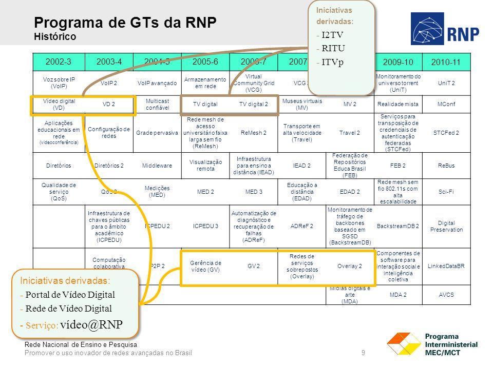Rede Nacional de Ensino e Pesquisa Promover o uso inovador de redes avançadas no Brasil 9 2002-32003-42004-52005-62006-72007-8 2008-92009-102010-11 Voz sobre IP (VoIP) VoIP 2VoIP avançado Armazenamento em rede Virtual Community Grid (VCG) VCG 2 Educação e pesquisa em mundos virtuais Monitoramento do universo torrent (UniT) UniT 2 Vídeo digital (VD) VD 2 Multicast confiável TV digitalTV digital 2 Museus virtuais (MV) MV 2Realidade mistaMConf Aplicações educacionais em rede (videoconferência) Configuração de redes Grade pervasiva Rede mesh de acesso universitário faixa larga sem fio (ReMesh) ReMesh 2 Transporte em alta velocidade (Travel) Travel 2 Serviços para transposição de credenciais de autenticação federadas (STCFed) STCFed 2 DiretóriosDiretórios 2Middleware Visualização remota Infraestrutura para ensino a distância (IEAD) IEAD 2 Federação de Repositórios Educa Brasil (FEB) FEB 2ReBus Qualidade de serviço (QoS) QoS 2 Medições (MED) MED 2MED 3 Educação a distância (EDAD) EDAD 2 Rede mesh sem fio 802.11s com alta escalabilidade Sci-Fi Infraestrutura de chaves públicas para o âmbito acadêmico (ICPEDU) ICPEDU 2ICPEDU 3 Automatização de diagnóstico e recuperação de falhas (ADReF) ADReF 2 Monitoramento de tráfego de backbones baseado em SGSD (BackstreamDB) BackstreamDB 2 Digital Preservation Computação colaborativa (P2P) P2P 2 Gerência de vídeo (GV) GV 2 Redes de serviços sobrepostos (Overlay) Overlay 2 Componentes de software para interação social e inteligência coletiva LinkedDataBR Mídias digitais e arte (MDA) MDA 2AVCS Iniciativas derivadas: - Portal de Vídeo Digital - Rede de Vídeo Digital - Serviço: vídeo@RNP Iniciativas derivadas: - Portal de Vídeo Digital - Rede de Vídeo Digital - Serviço: vídeo@RNP Iniciativas derivadas: - I2TV - RITU - ITVp Iniciativas derivadas: - I2TV - RITU - ITVp Programa de GTs da RNP Histórico