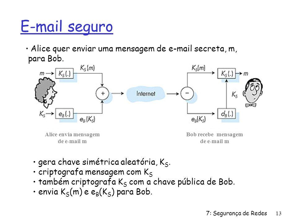 7: Segurança de Redes13 E-mail seguro gera chave simétrica aleatória, K S. criptografa mensagem com K S também criptografa K S com a chave pública de