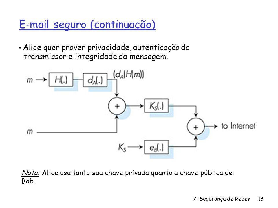 7: Segurança de Redes15 E-mail seguro (continuação) Alice quer prover privacidade, autenticação do transmissor e integridade da mensagem. Nota: Alice