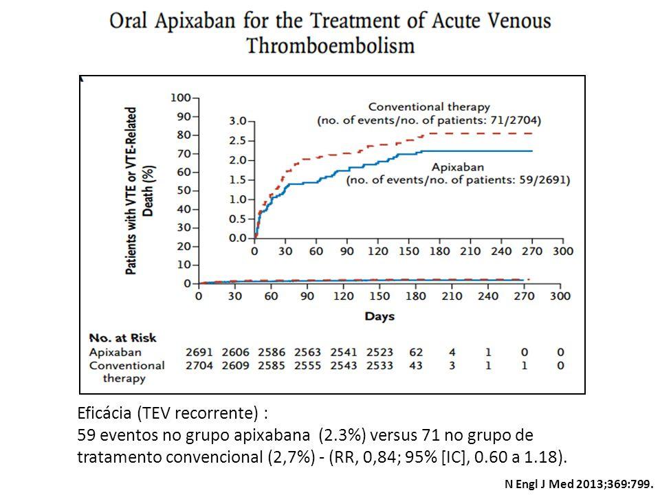 N Engl J Med 2013;369:799. Eficácia (TEV recorrente) : 59 eventos no grupo apixabana (2.3%) versus 71 no grupo de tratamento convencional (2,7%) - (RR