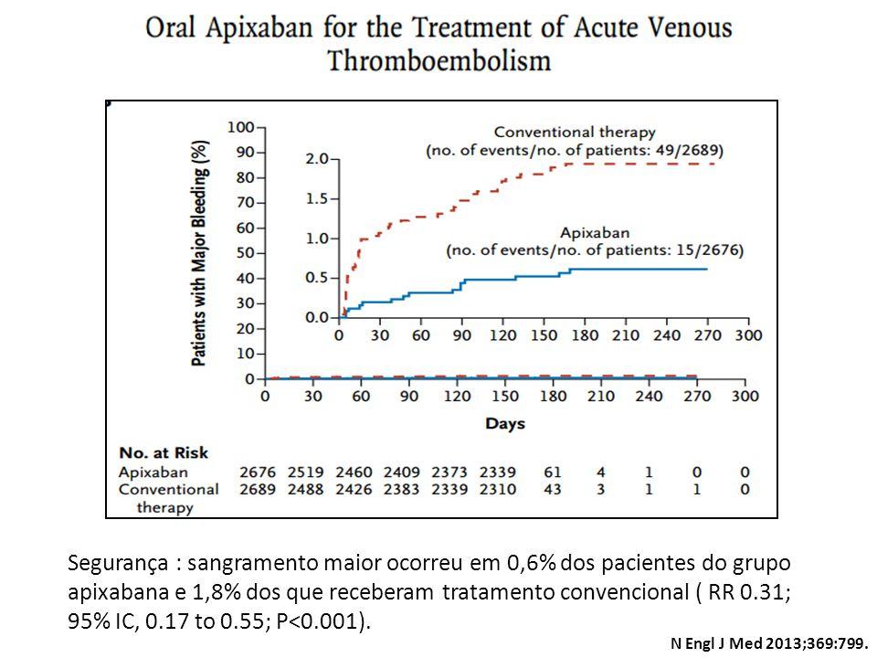 Segurança : sangramento maior ocorreu em 0,6% dos pacientes do grupo apixabana e 1,8% dos que receberam tratamento convencional ( RR 0.31; 95% IC, 0.1