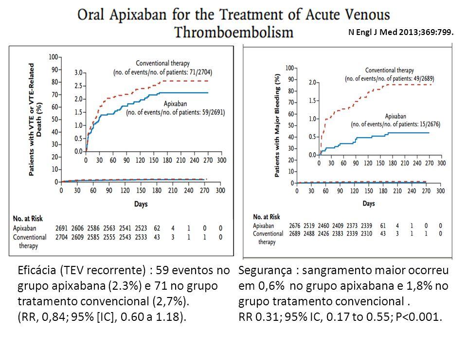Segurança : sangramento maior ocorreu em 0,6% no grupo apixabana e 1,8% no grupo tratamento convencional. RR 0.31; 95% IC, 0.17 to 0.55; P<0.001. N En