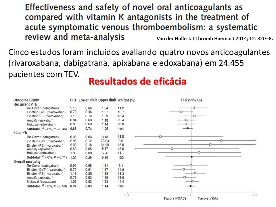 Van der Hulle T. J Thromb Haemost 2014; 12: 320–8. Cinco estudos foram incluídos avaliando quatro novos anticoagulantes (rivaroxabana, dabigatrana, ap