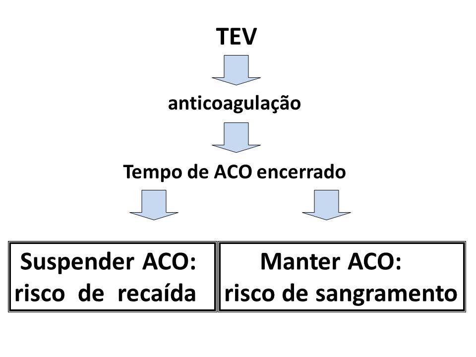 TEV anticoagulação Tempo de ACO encerrado Suspender ACO: risco de recaída Manter ACO: risco de sangramento