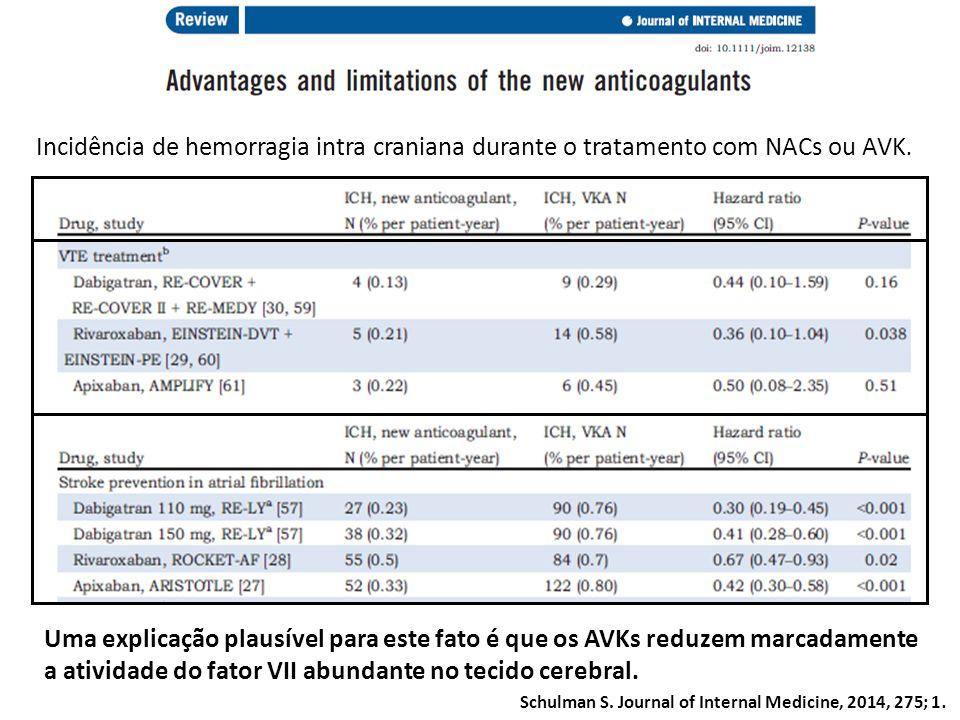 Incidência de hemorragia intra craniana durante o tratamento com NACs ou AVK. Uma explicação plausível para este fato é que os AVKs reduzem marcadamen