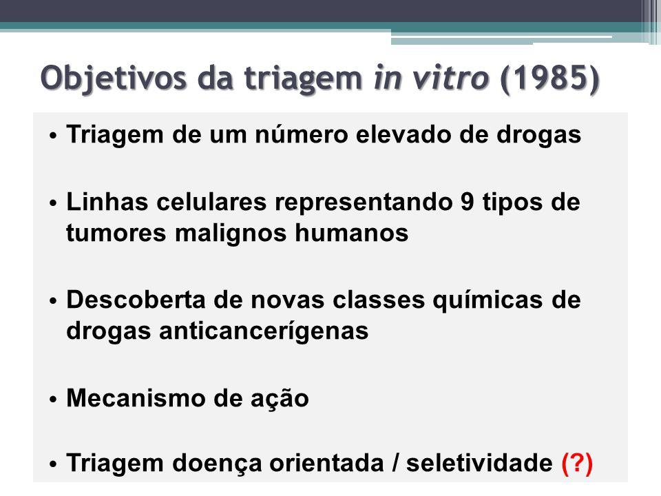 Objetivos da triagem in vitro (1985) Triagem de um número elevado de drogas Linhas celulares representando 9 tipos de tumores malignos humanos Descobe