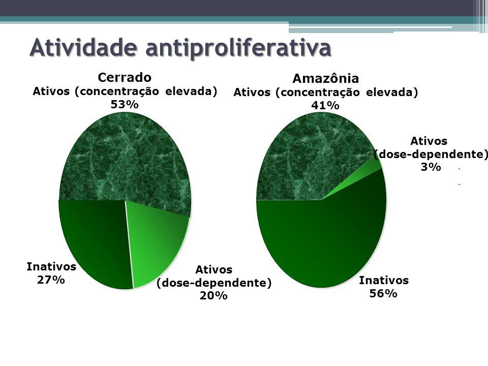 Atividade antiproliferativa Cerrado Ativos (concentração elevada) 53% Ativos (dose-dependente) 20% Inativos 27% Inativos 56% Amazônia Ativos (concentr