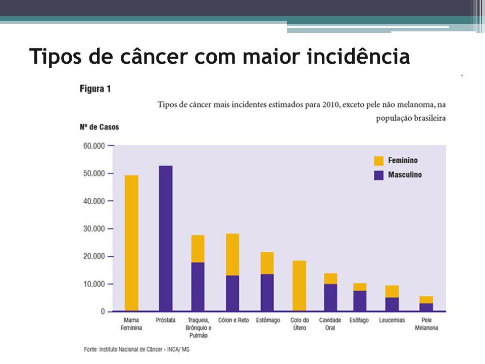 Tipos de câncer com maior incidência