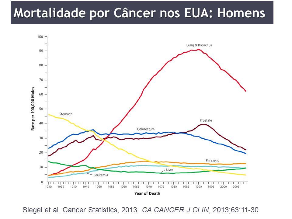 Siegel et al. Cancer Statistics, 2013. CA CANCER J CLIN, 2013;63:11-30 Mortalidade por Câncer nos EUA: Homens