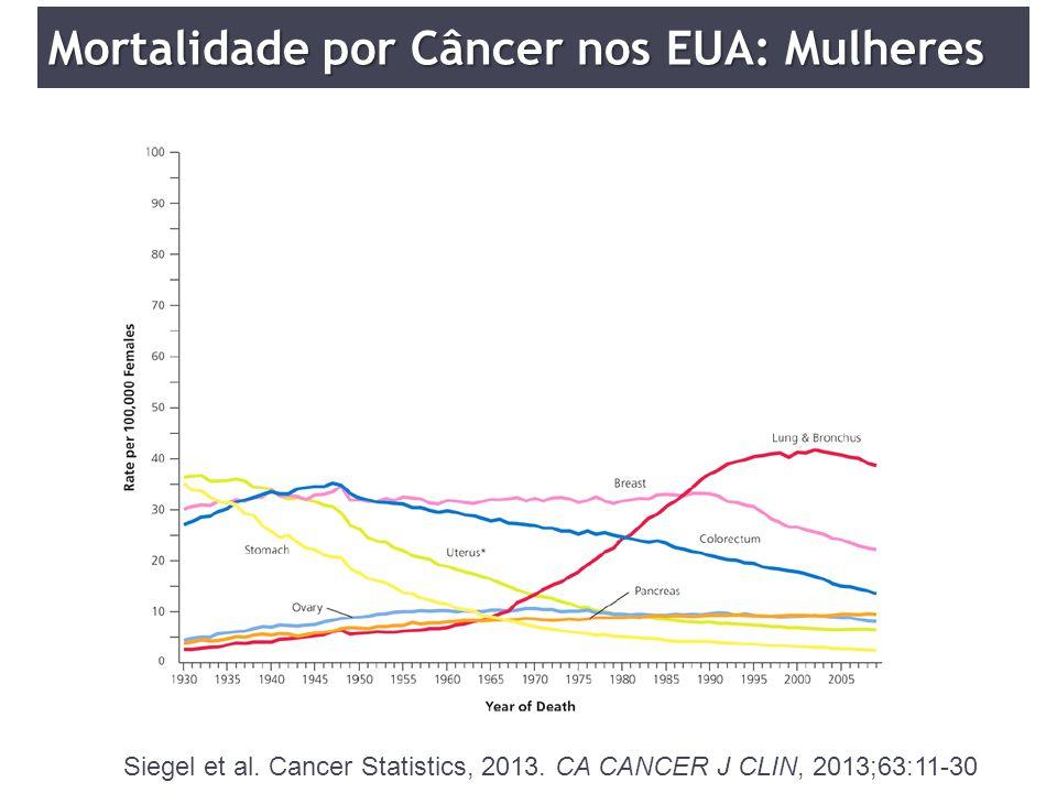 Siegel et al. Cancer Statistics, 2013. CA CANCER J CLIN, 2013;63:11-30 Mortalidade por Câncer nos EUA: Mulheres