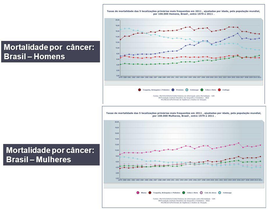 Mortalidade por câncer: Brasil – Homens Mortalidade por câncer: Brasil – Mulheres