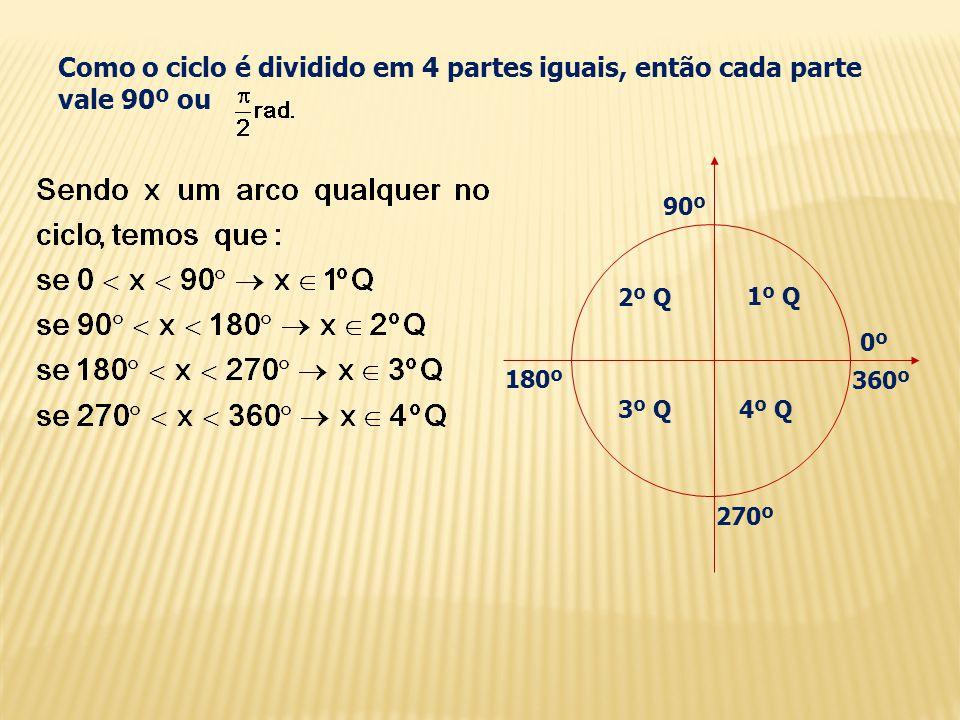Como o ciclo é dividido em 4 partes iguais, então cada parte vale 90º ou 1º Q 2º Q 3º Q4º Q 0º0º 90º 180º 270º 360º