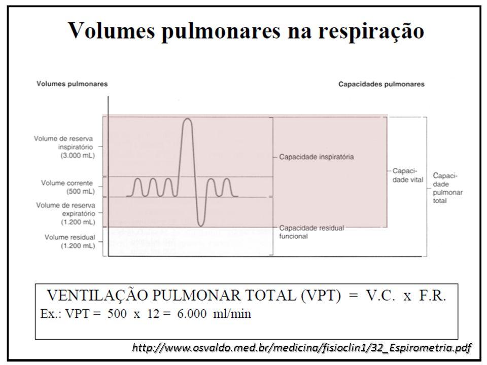 VOLUME DE AR EXPIRADO FORÇADO EM 1 SEG (VEF 1 ): É o volume expirado no 1º segundo da CVF É o volume expirado no 1º segundo da CVF Mede o fluxo das vias aéreas de grosso e médio calibres Mede o fluxo das vias aéreas de grosso e médio calibres É o mais utilizado para avaliação do fluxo expiratório em doenças obstrutivas É o mais utilizado para avaliação do fluxo expiratório em doenças obstrutivas VOLUME DE AR EXPIRADO FORÇADO EM 1 SEG (VEF 1 ): É o volume expirado no 1º segundo da CVF É o volume expirado no 1º segundo da CVF Mede o fluxo das vias aéreas de grosso e médio calibres Mede o fluxo das vias aéreas de grosso e médio calibres É o mais utilizado para avaliação do fluxo expiratório em doenças obstrutivas É o mais utilizado para avaliação do fluxo expiratório em doenças obstrutivas