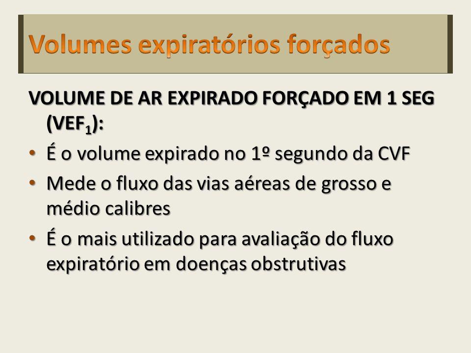 0 1 2 3 4 5 6 7 4321043210 VEF 1 VEF 1 / CVF = 80% CVF Inspiração máxima NORMAL A 0 1 2 3 4 5 6 7 4321043210 VEF 1 VEF 1 / CVF = 47% CVF OBSTRUÇÃO DAS VIAS AÉREAS B Volume pulmonar de troca (litros) Segundos Adaptado de:http://www.osvaldo.med.br/medicina/fisioclin1/32_Espirometria.pdf