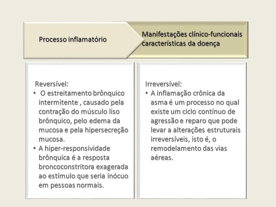 Reversível: Reversível: O estreitamento brônquico intermitente, causado pela contração do músculo liso brônquico, pelo edema da mucosa e pela hipersecreção mucosa.