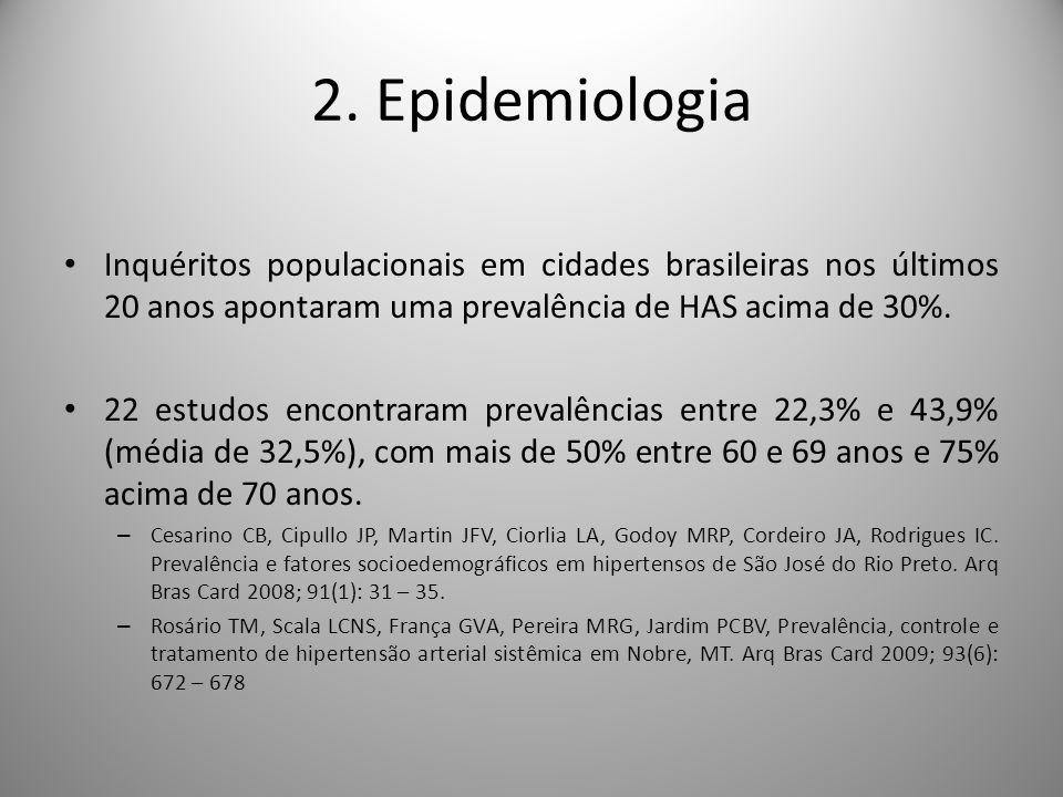 Inquéritos populacionais em cidades brasileiras nos últimos 20 anos apontaram uma prevalência de HAS acima de 30%.