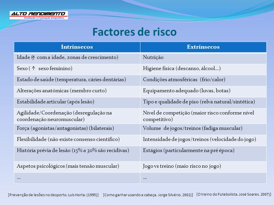Factores de risco IntrínsecosExtrínsecos Idade ( com a idade, zonas de crescimento)Nutrição Sexo ( sexo feminino)Higiene física (descanso, álcool…) Es