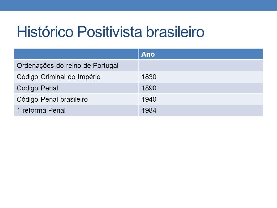Histórico Positivista brasileiro Ano Ordenações do reino de Portugal Código Criminal do Império1830 Código Penal1890 Código Penal brasileiro1940 1 ref