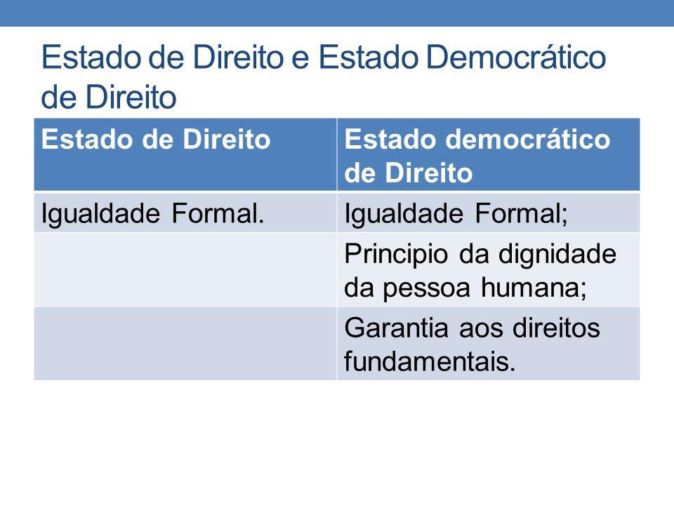 Estado de Direito e Estado Democrático de Direito Estado de DireitoEstado democrático de Direito Igualdade Formal.Igualdade Formal; Principio da digni