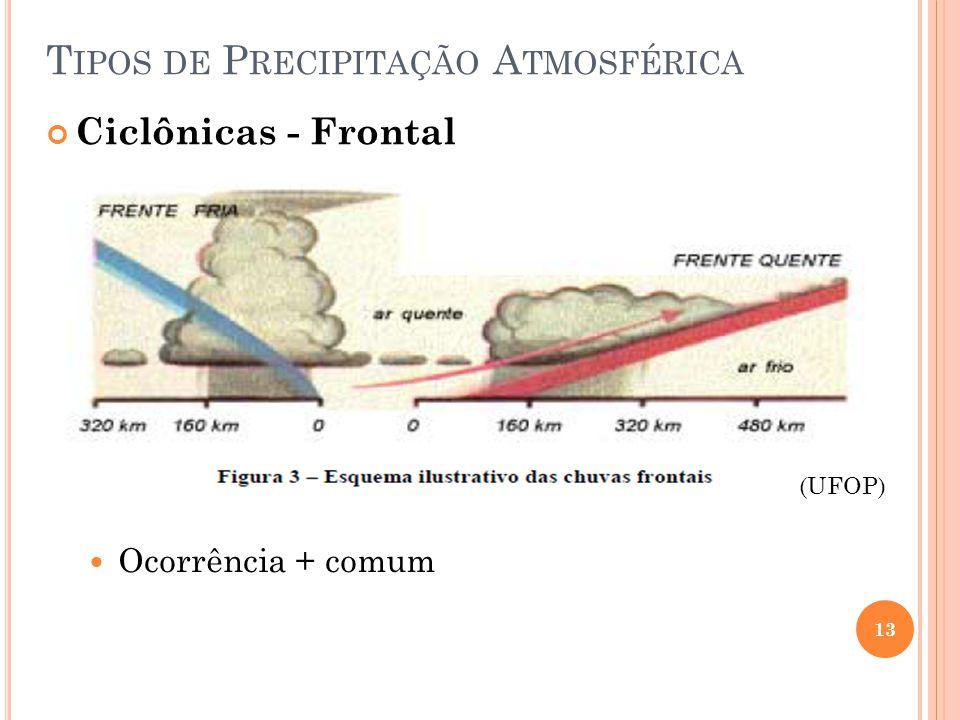 13 T IPOS DE P RECIPITAÇÃO A TMOSFÉRICA Ciclônicas - Frontal (UFOP) Ocorrência + comum