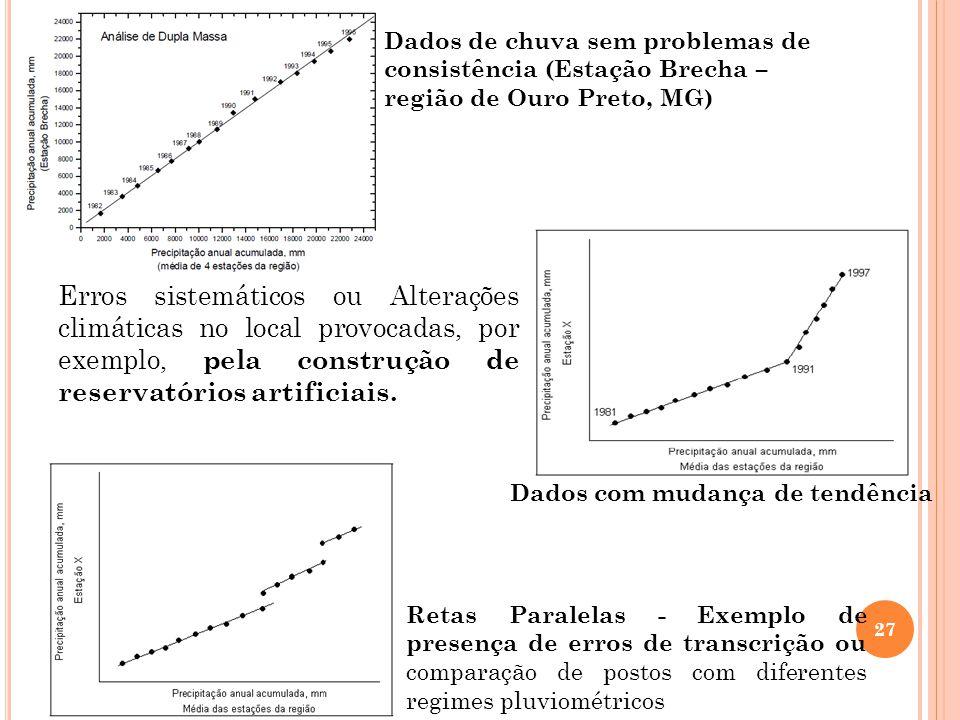 27 Dados de chuva sem problemas de consistência (Estação Brecha – região de Ouro Preto, MG) Dados com mudança de tendência Erros sistemáticos ou Alter
