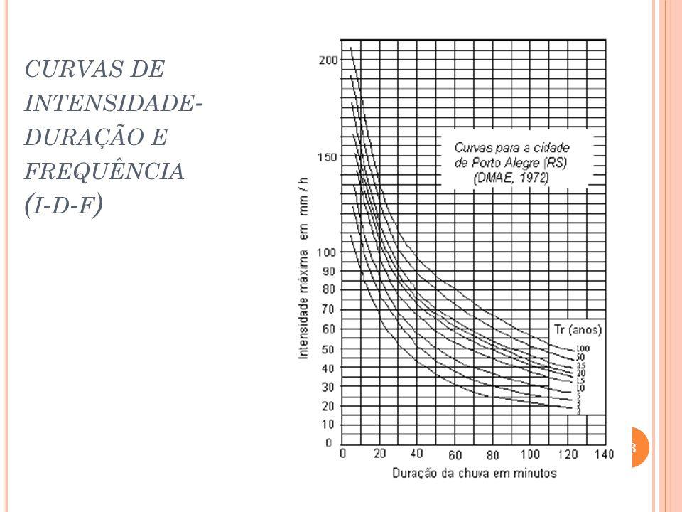 CURVAS DE INTENSIDADE - DURAÇÃO E FREQUÊNCIA ( I - D - F ) 43