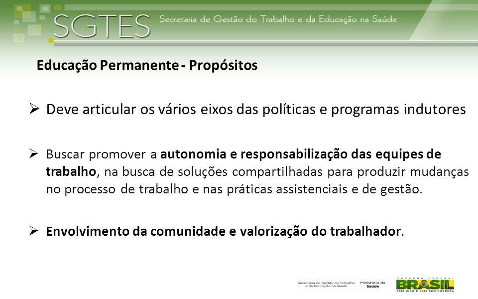 11 Educação Permanente - Propósitos  Deve articular os vários eixos das políticas e programas indutores  Buscar promover a autonomia e responsabiliz
