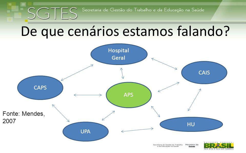 De que cenários estamos falando? Hospital Geral UPA HU CAPS CAIS APS Fonte: Mendes, 2007