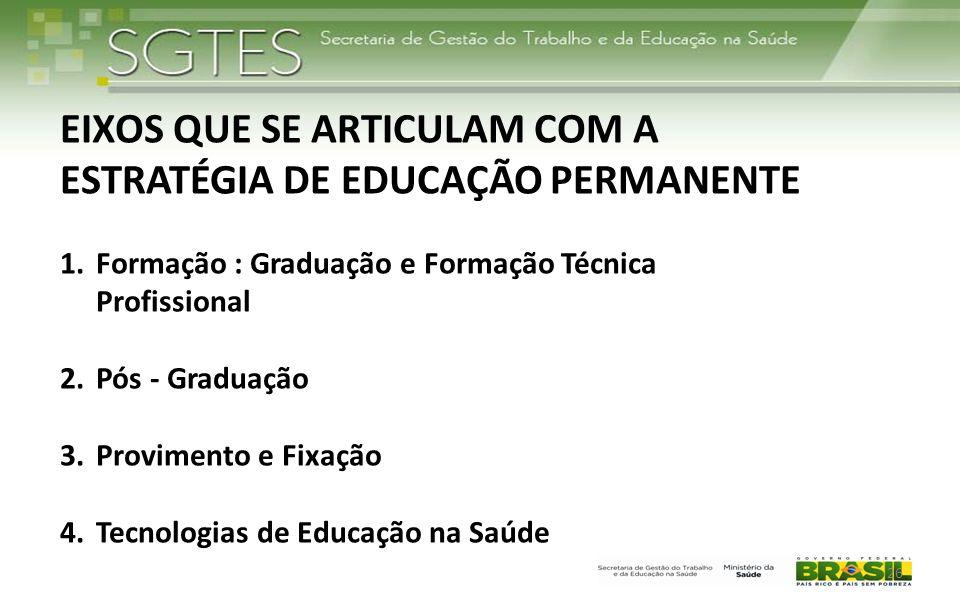 26 EIXOS QUE SE ARTICULAM COM A ESTRATÉGIA DE EDUCAÇÃO PERMANENTE 1.Formação : Graduação e Formação Técnica Profissional 2.Pós - Graduação 3.Proviment