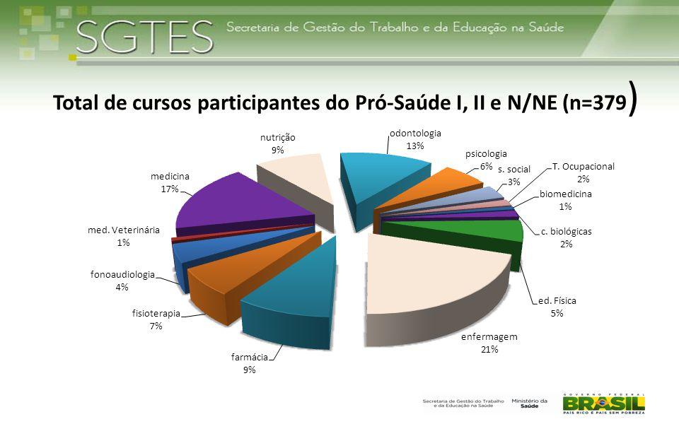 Total de cursos participantes do Pró-Saúde I, II e N/NE (n=379 )