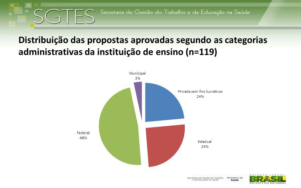 Distribuição das propostas aprovadas segundo as categorias administrativas da instituição de ensino (n=119) Fonte: DEGES/SGTES/MS
