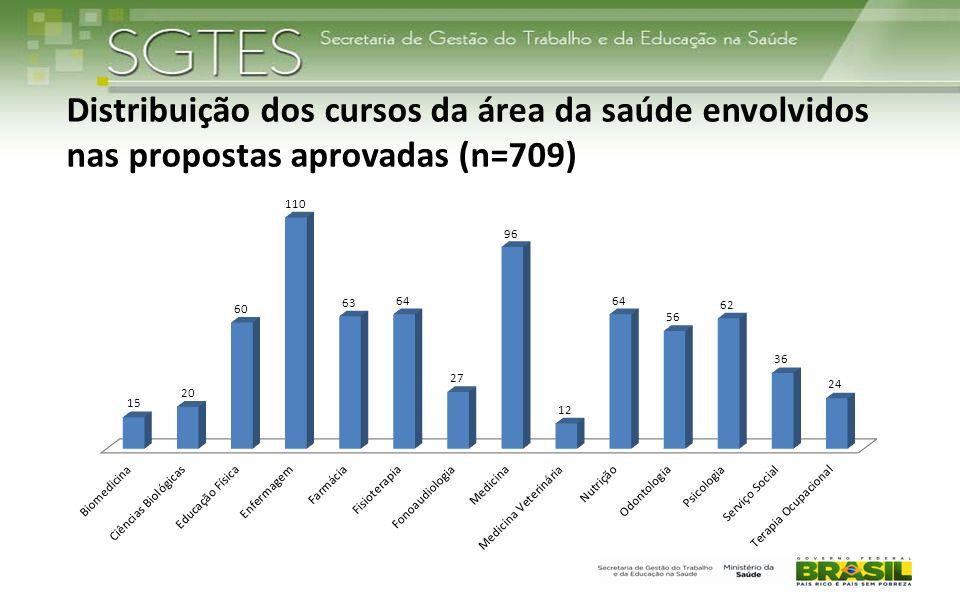 Distribuição dos cursos da área da saúde envolvidos nas propostas aprovadas (n=709) Fonte: DEGES/SGTES/MS