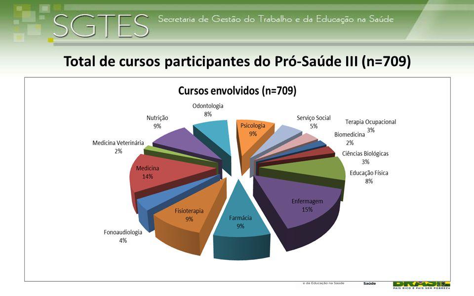 35 Total de cursos participantes do Pró-Saúde III (n=709)