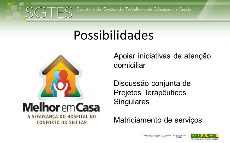 Possibilidades 38 Apoiar iniciativas de atenção domiciliar Discussão conjunta de Projetos Terapêuticos Singulares Matriciamento de serviços