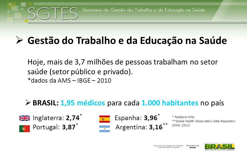 Evolução das admissões por primeiro emprego e salário real* de MÉDICOS no mercado formal e egressos de MEDICINA no ano anterior – Brasil, 1998/99 – 2009/10 7 Fonte: Estação de Pesquisa de Sinais de Mercado (EPSM/NESC ON/FM/UFMG) a partir do Censo da Educação Superior do INEP/MEC e da Relação Anual de Informações Sociais (RAIS).